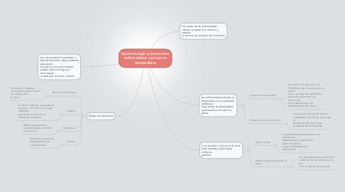 Mind Map: Epidemiología y prevención: enfermedades crónicas no transmisibles