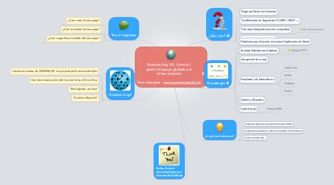 Mind Map: Outsourcing 2.0: Creació i gestió d'equips globals per el teu projecte  Pere Hospital - www.perehospital.cat