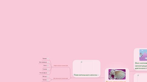 Mind Map: Яркие жемчужинкиурока