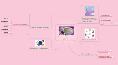 Mind Map: Яркие жемчужинки урока