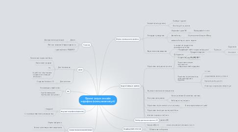 Mind Map: Проект запуск он-лайн марафона (конец июля-август)
