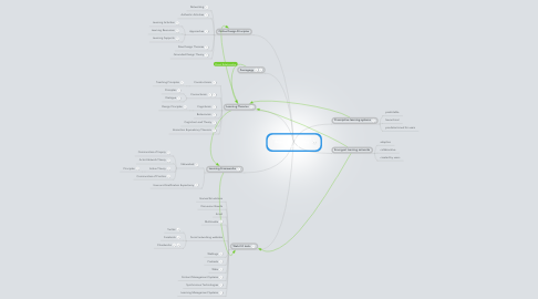 Mind Map: Instructional Design and Engaging E-Learning Activities