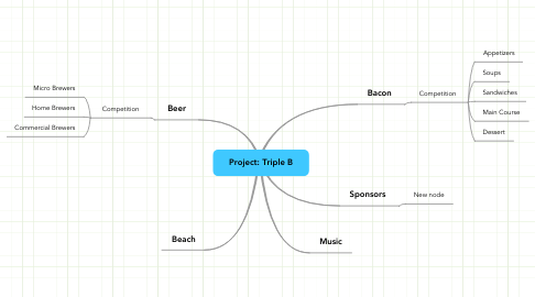 Mind Map: Project: Triple B