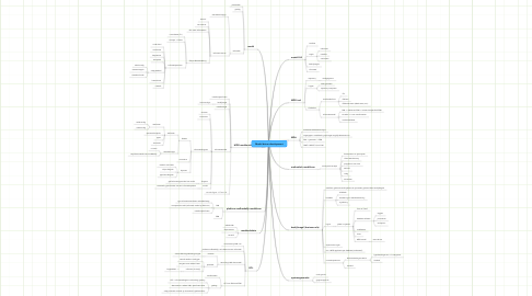 Mind Map: Model driven development