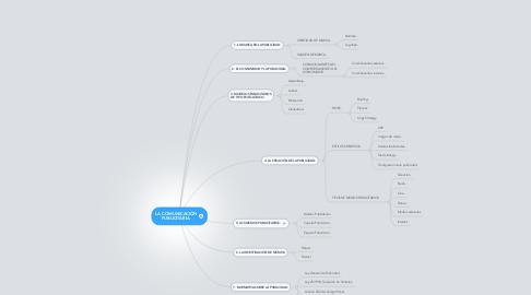 Mind Map: LA COMUNICACIÓN PUBLICITARIA.