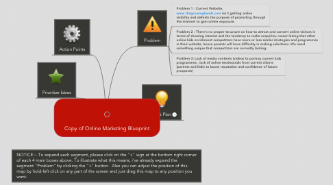 Mind Map: Copy of Online Marketing Blueprint