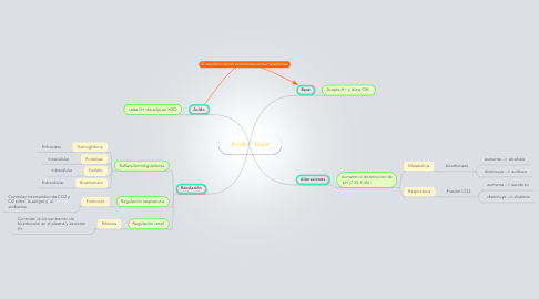 Mind Map: Ácido - Base
