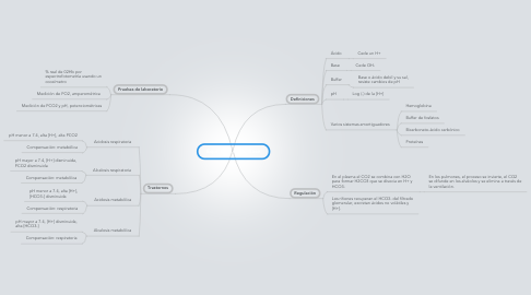 Mind Map: Equilibrio Ácido-Base