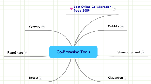 Mind Map: Co-Browsing Tools