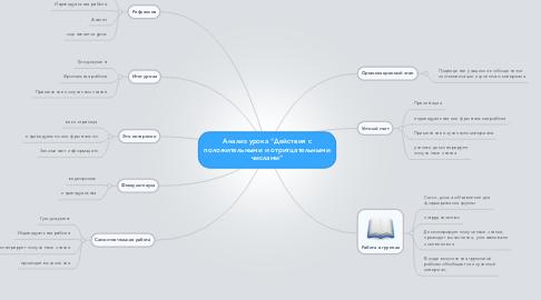 """Mind Map: Анализ урока """"Действия с положительными и отритцательными числами"""""""