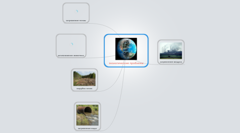 Mind Map: экологические проблемы