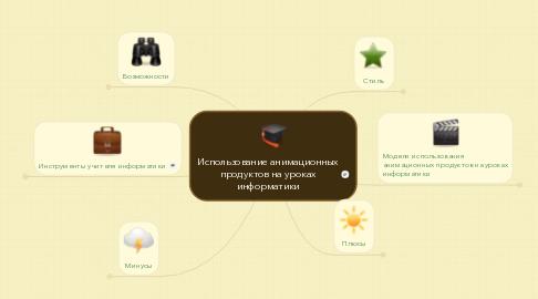 Mind Map: Использование анимационных продуктов на уроках информатики