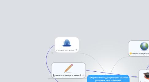 """Mind Map: """"Формы и методы проверки знаний учащихся  при обучений информатике"""""""