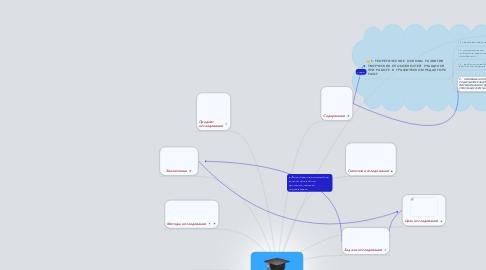 Mind Map: Развитие творческих способностейучащихся при работе в графическомредакторе Paint.
