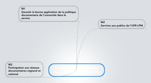 Mind Map: Missions, services et activités du Centre de ressources LPM