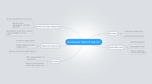 "Mind Map: Онлайн урок ""Буква О, звук [o]."""