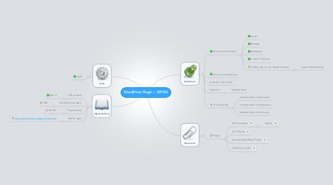 Mind Map: WordPress Plugin :: WP-DE