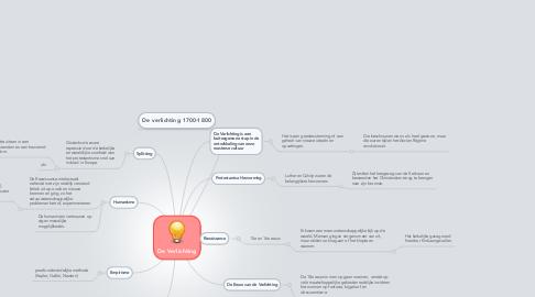 Mind Map: De Verlichting