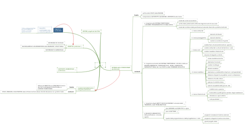 Mind Map: DPP