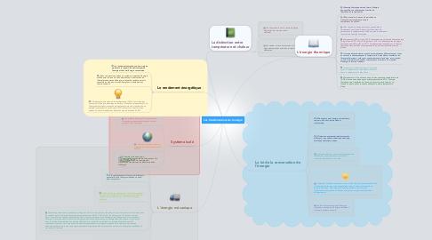 Mind Map: Les transformations de l'énergie