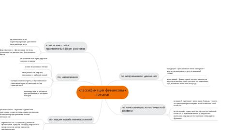 Mind Map: классификация финансовых потоков