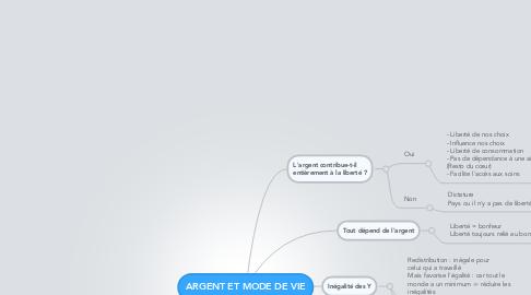 Mind Map: ARGENT ET MODE DE VIE