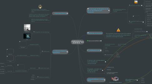 Mind Map: ENFRENTAR AS INCERTEZAS
