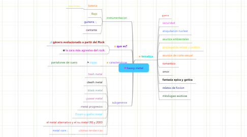 Mind Map: heavy metal