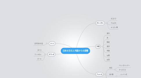 Mind Map: 日本の文化と外国からの影響