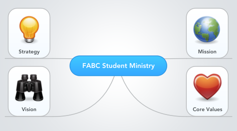 Mind Map: FABC Student Ministry