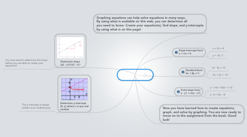 Mind Map: Equations