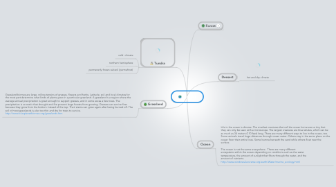 Mind Map: Biomes