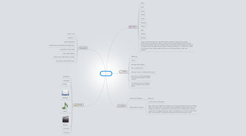 Mind Map: My Life