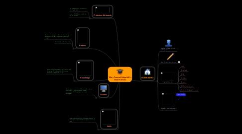 Mind Map: Mary Frances Kirkpatrick's Web Portfolio