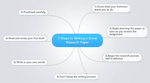 Mind Map: 7 Steps to Writing a Great Research Paper