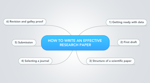 Mind Map: HOW TO WRITE AN EFFECTIVE  RESEARCH PAPER