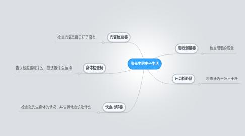 Mind Map: 张先生的电子生活