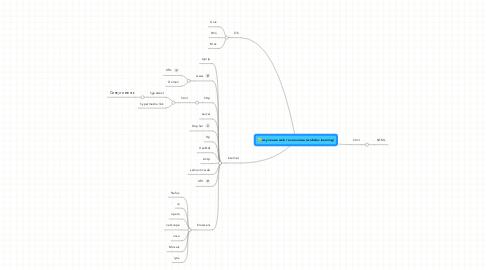 Mind Map: изучение web технологий (webdev learning)