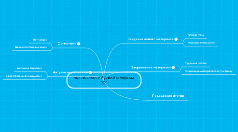 "Mind Map: знакомство с буквой и звуком ""О"""