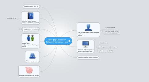 Mind Map: Пути формирования библиотеки нового типа