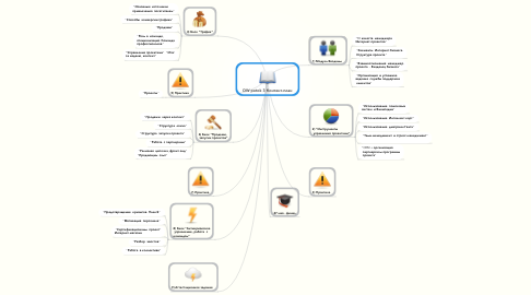 Mind Map: DW potok 3 Контент-план