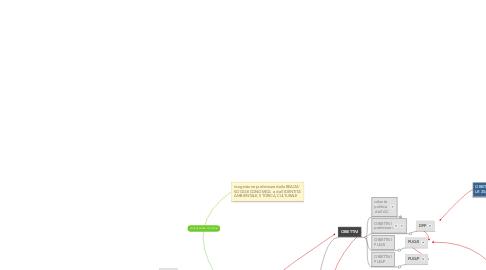 Mind Map: La redazione del PUG secondo il DRAG