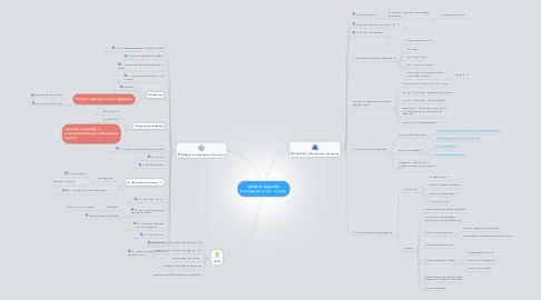 Mind Map: ЦЕЛИ И ЗАДАЧИ Конверсии и Тех. отдела
