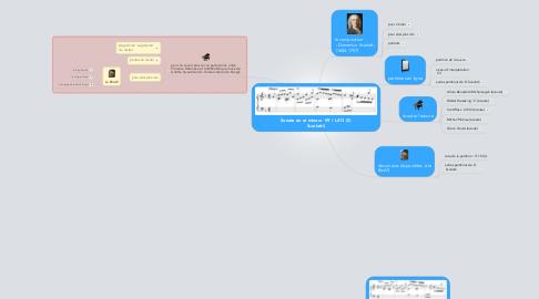 Mind Map: Sonate en ré mineur  K9 / L413 (D. Scarlatti)