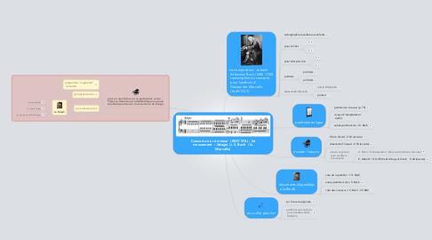 Mind Map: Concerto en ré mineur  (BWV 974) : 2e mouvement  : Adagio (J.S. Bach  / A. Marcello)