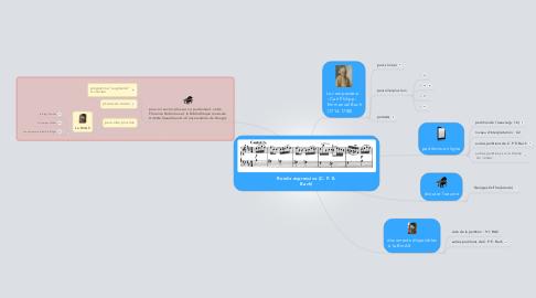 Mind Map: Rondo espressivo (C. P. E. Bach)