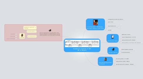Mind Map: Fantaisie en ré mineur  K 397 (W. A. Mozart)
