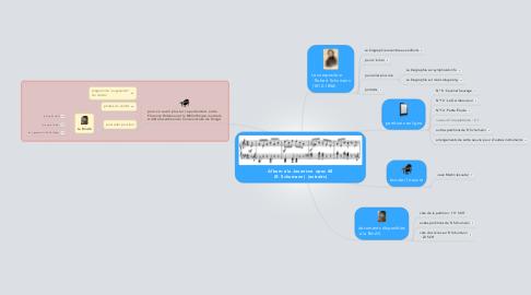 Mind Map: Album à la Jeunesse  opus 68 (R. Schumann)  (extraits)