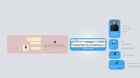 Mind Map: Polka (M. Glinka)