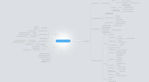 Mind Map: Kenapa Pendidikan SD Jelek